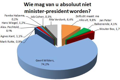 Niet minister-president